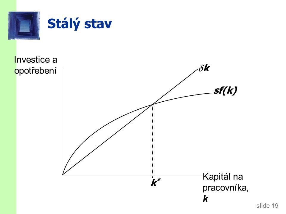 slide 19 Stálý stav Investice a opotřebení Kapitál na pracovníka, k sf(k) kk k*k*