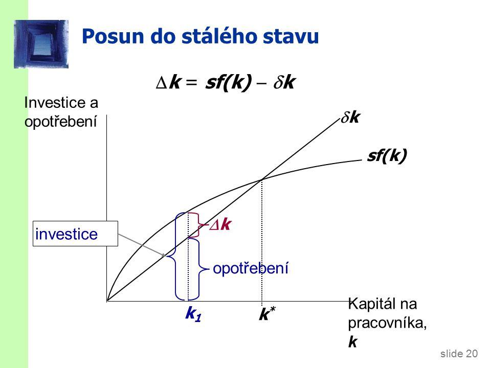 slide 20 Posun do stálého stavu Investice a opotřebení Kapitál na pracovníka, k sf(k) kk k*k*  k = sf(k)   k opotřebení kk k1k1 investice