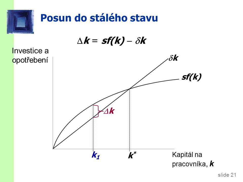 slide 21 Posun do stálého stavu Investice a opotřebení Kapitál na pracovníka, k sf(k) kk k*k* k1k1  k = sf(k)   k kk
