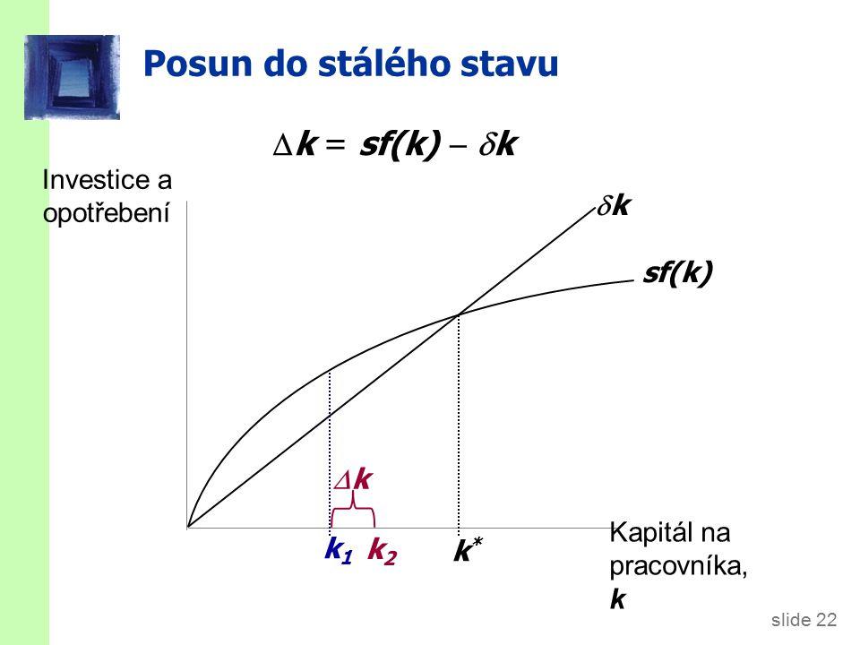 slide 22 Posun do stálého stavu Investice a opotřebení Kapitál na pracovníka, k sf(k) kk k*k* k1k1  k = sf(k)   k kk k2k2