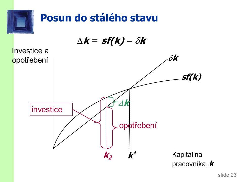 slide 23 Posun do stálého stavu Investice a opotřebení Kapitál na pracovníka, k sf(k) kk k*k*  k = sf(k)   k k2k2 investice opotřebení kk