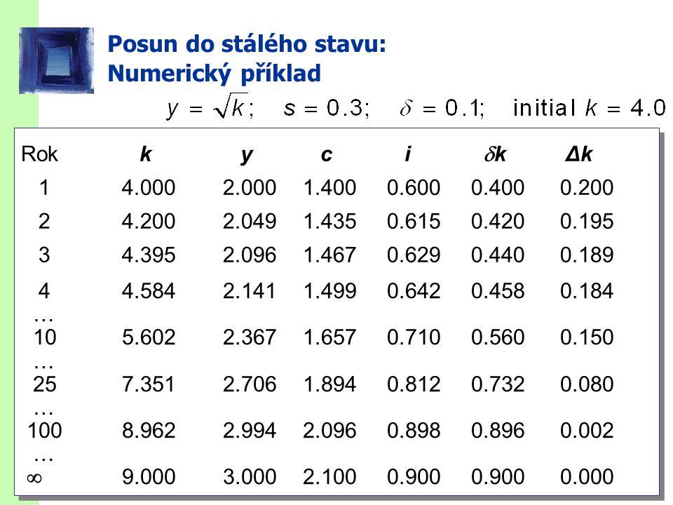 slide 29 Posun do stálého stavu: Numerický příklad Rok k y c i  k Δk 14.0002.0001.4000.6000.4000.200 24.2002.0491.4350.6150.4200.195 34.3952.0961.467