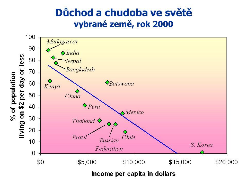 Důchod a chudoba ve světě vybrané země, rok 2000