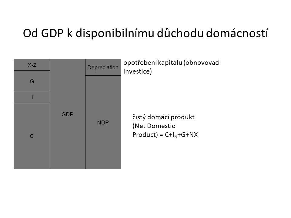 Od GDP k disponibilnímu důchodu domácností opotřebení kapitálu (obnovovací investice) čistý domácí produkt (Net Domestic Product) = C+I N +G+NX