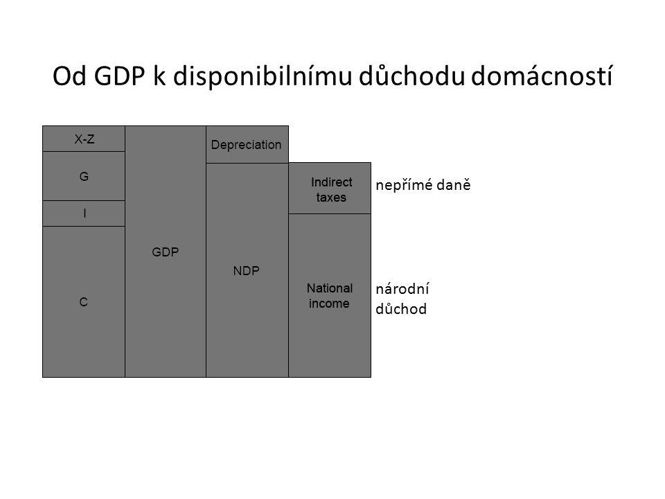 Od GDP k disponibilnímu důchodu domácností nepřímé daně národní důchod