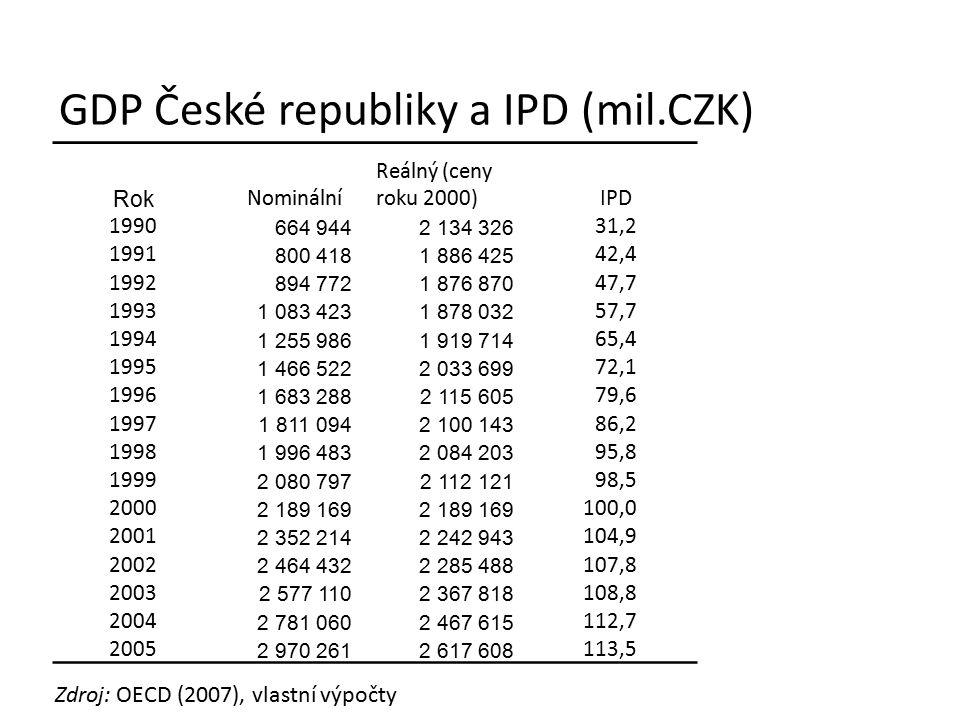 GDP České republiky a IPD (mil.CZK) Rok Nominální Reálný (ceny roku 2000)IPD 1990 664 9442 134 326 31,2 1991 800 4181 886 425 42,4 1992 894 7721 876 8