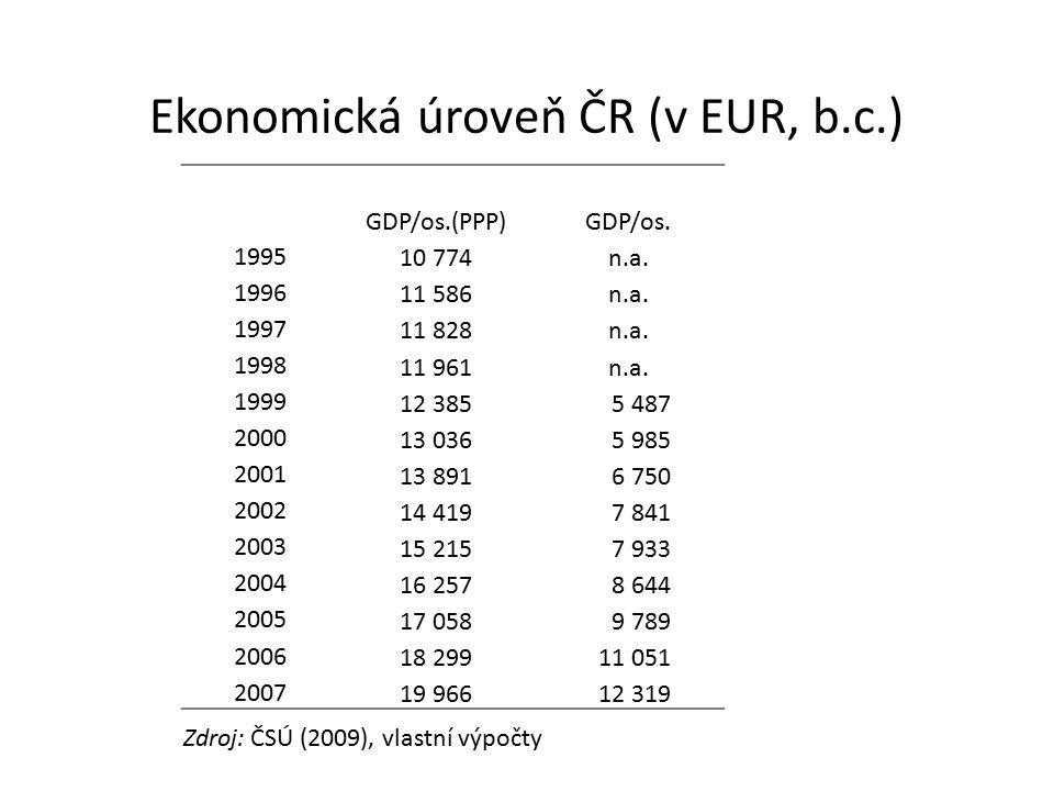 Ekonomická úroveň ČR (v EUR, b.c.) GDP/os.(PPP)GDP/os. 1995 10 774n.a. 1996 11 586n.a. 1997 11 828n.a. 1998 11 961n.a. 1999 12 3855 487 2000 13 0365 9