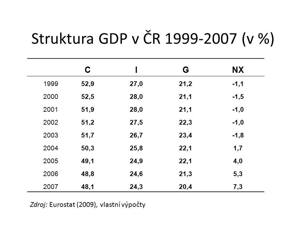 Struktura GDP v ČR 1999-2007 (v %) CIGNX 199952,927,021,2-1,1 200052,528,021,1-1,5 200151,928,021,1-1,0 200251,227,522,3-1,0 200351,726,723,4-1,8 2004