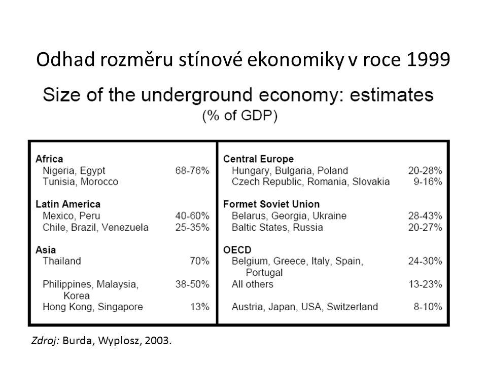 Odhad rozměru stínové ekonomiky v roce 1999 Zdroj: Burda, Wyplosz, 2003.