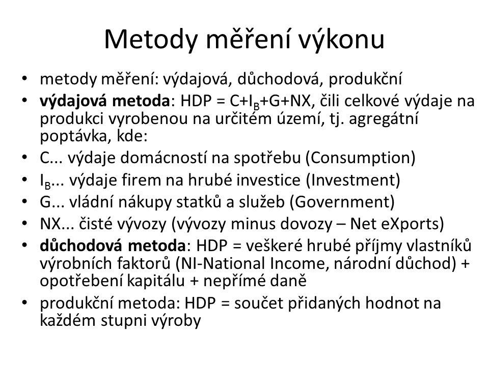 důchodová metoda: HDP = veškeré hrubé příjmy vlastníků výrobních faktorů (NI-National Income, národní důchod) + opotřebení kapitálu + nepřímé daně produkční metoda: HDP = součet přidaných hodnot na každém stupni výroby Metody měření výkonu