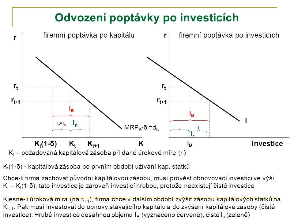 Odvození poptávky po investicích INVESTICE = alokace finančních prostředků do kapitálových statků s cílem jejich zhodnocení investice hrubé = čisté +