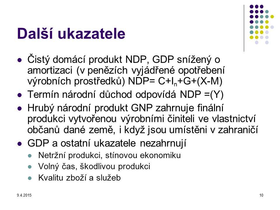 9.4.201510 Další ukazatele Čistý domácí produkt NDP, GDP snížený o amortizaci (v penězích vyjádřené opotřebení výrobních prostředků) NDP= C+I n +G+(X-