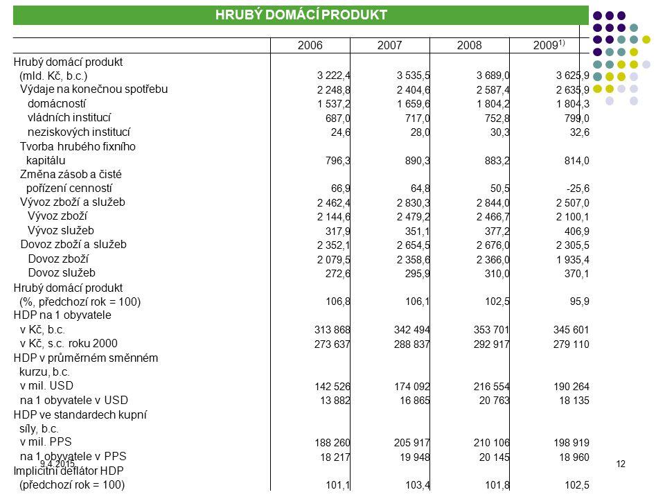 9.4.201512 HRUBÝ DOMÁCÍ PRODUKT 2006200720082009 1) Hrubý domácí produkt (mld. Kč, b.c.) 3 222,43 535,53 689,03 625,9 Výdaje na konečnou spotřebu 2 24