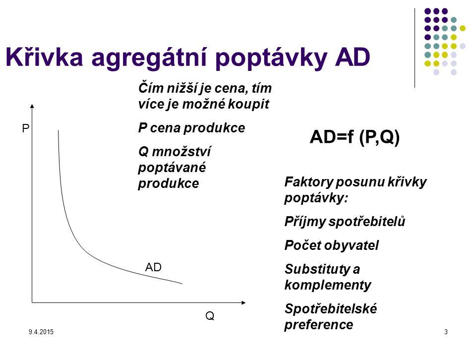 9.4.20153 Křivka agregátní poptávky AD P Q AD Čím nižší je cena, tím více je možné koupit P cena produkce Q množství poptávané produkce Faktory posunu