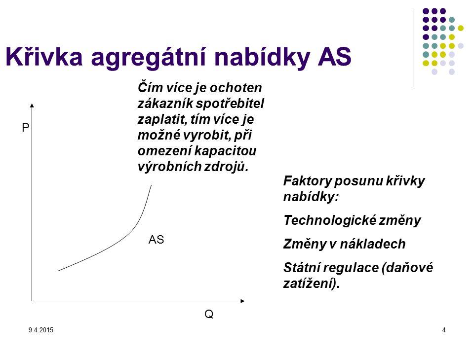 9.4.20154 Křivka agregátní nabídky AS P Q Čím více je ochoten zákazník spotřebitel zaplatit, tím více je možné vyrobit, při omezení kapacitou výrobníc