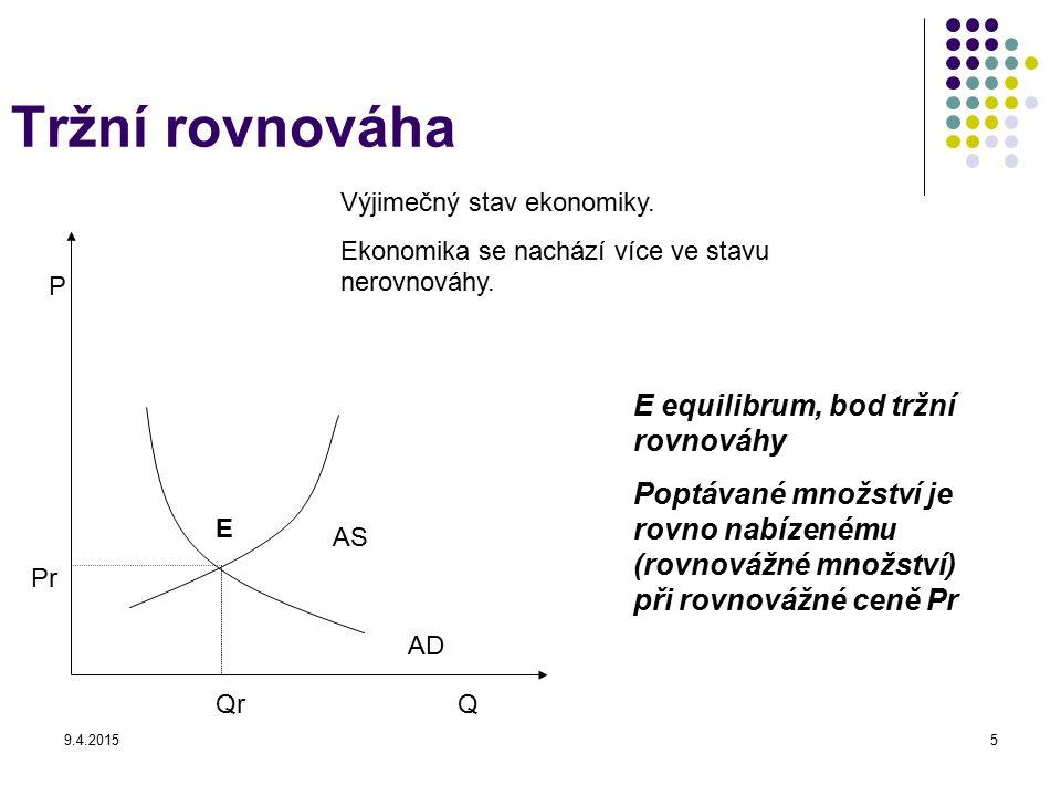 9.4.20155 Tržní rovnováha P Q E equilibrum, bod tržní rovnováhy Poptávané množství je rovno nabízenému (rovnovážné množství) při rovnovážné ceně Pr AS