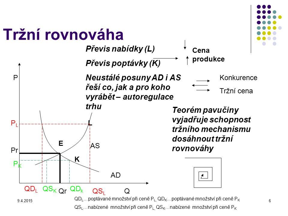 9.4.20156 Tržní rovnováha P Q Převis nabídky (L) Převis poptávky (K) Neustálé posuny AD i AS řeší co, jak a pro koho vyrábět – autoregulace trhu Teoré