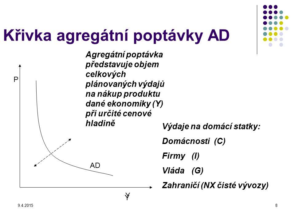 9.4.20158 Křivka agregátní poptávky AD P Y AD Agregátní poptávka představuje objem celkových plánovaných výdajů na nákup produktu dané ekonomiky (Y) p