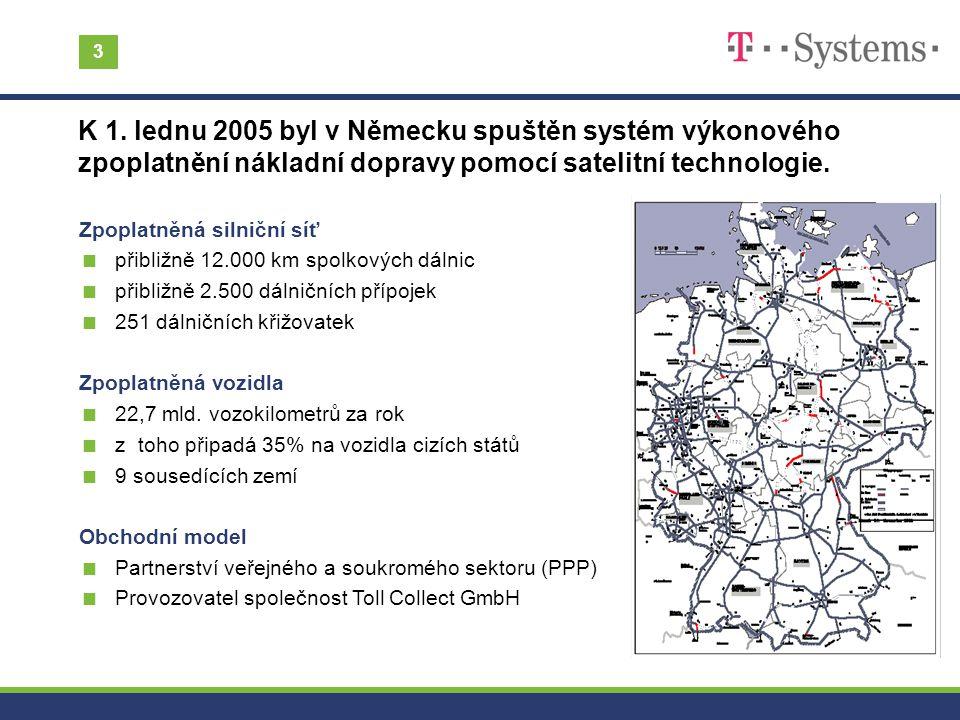 3 Zpoplatněná silniční síť  přibližně 12.000 km spolkových dálnic  přibližně 2.500 dálničních přípojek  251 dálničních křižovatek Zpoplatněná vozid