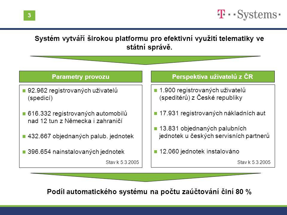 Podíl automatického systému na počtu zaúčtování činí 80 % n 92.962 registrovaných uživatelů (spedicí) n 616.332 registrovaných automobilů nad 12 tun z
