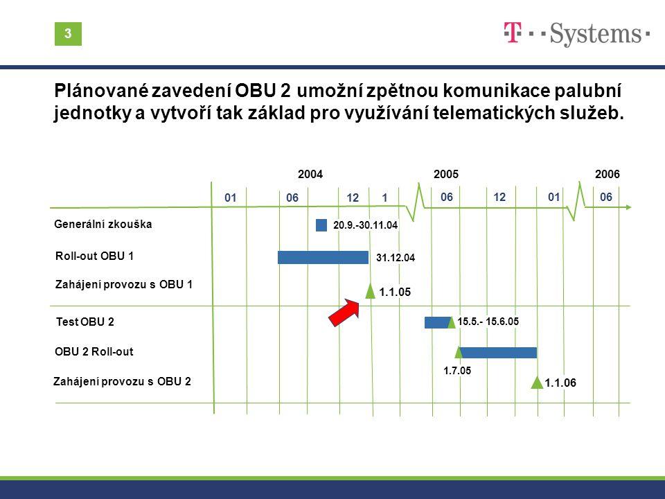 3 06 Roll-out OBU 1 Zahájení provozu s OBU 1 2004 0106 12 2005 1 06 Generální zkouška OBU 2 Roll-out 1201 Test OBU 2 Zahájení provozu s OBU 2 2006 1.7