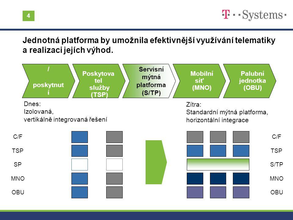 Content / poskytnut í (C/F) Poskytova tel služby (TSP) Servisní mýtná platforma (S/TP) Mobilní síť (MNO) Palubní jednotka (OBU) Dnes: Izolovaná, verti