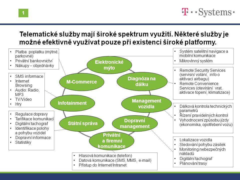 Systém satelitní navigace a mobilní komunikace Mikrovlnný systém SMS informace Internet Browsing Audio: Radio, MP3 TV/Video Hry Remote Security Servic