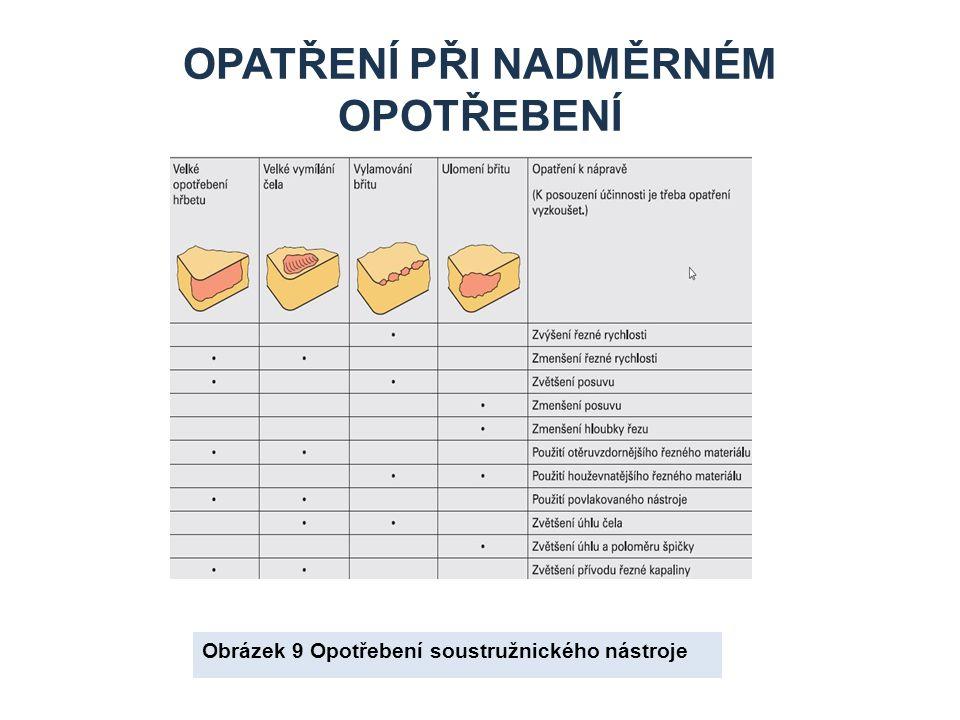 OPATŘENÍ PŘI NADMĚRNÉM OPOTŘEBENÍ Obrázek 9 Opotřebení soustružnického nástroje