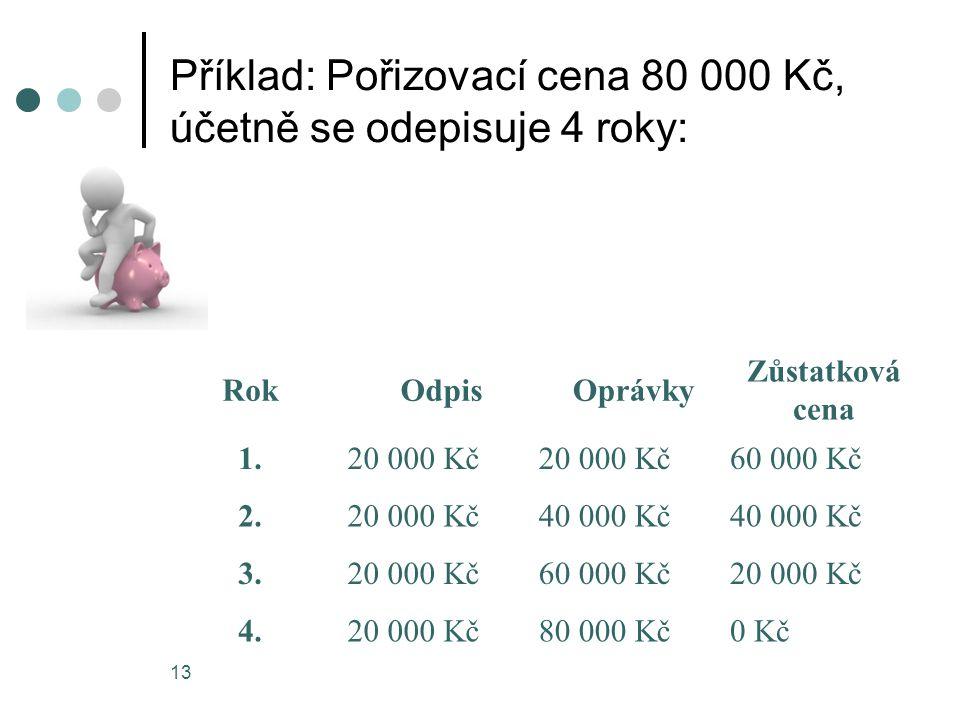 Příklad: Pořizovací cena 80 000 Kč, účetně se odepisuje 4 roky: 13 RokOdpisOprávky Zůstatková cena 1.20 000 Kč 60 000 Kč 2.20 000 Kč40 000 Kč 3.20 000 Kč60 000 Kč20 000 Kč 4.20 000 Kč80 000 Kč0 Kč