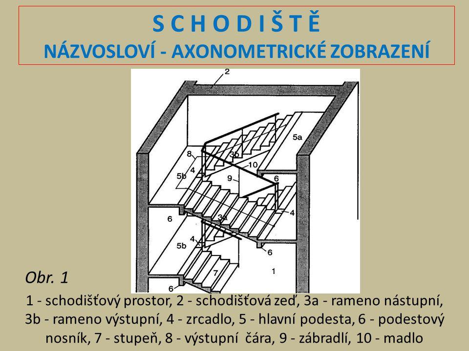 S C H O D I Š T Ě NÁZVOSLOVÍ - AXONOMETRICKÉ ZOBRAZENÍ 1 - schodišťový prostor, 2 - schodišťová zeď, 3a - rameno nástupní, 3b - rameno výstupní, 4 - z