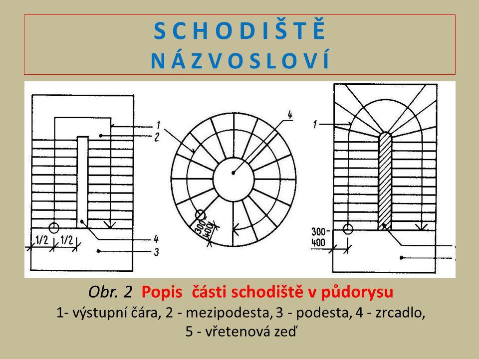 S C H O D I Š T Ě N Á Z V O S L O V Í Obr. 2 Popis části schodiště v půdorysu 1- výstupní čára, 2 - mezipodesta, 3 - podesta, 4 - zrcadlo, 5 - vřeteno