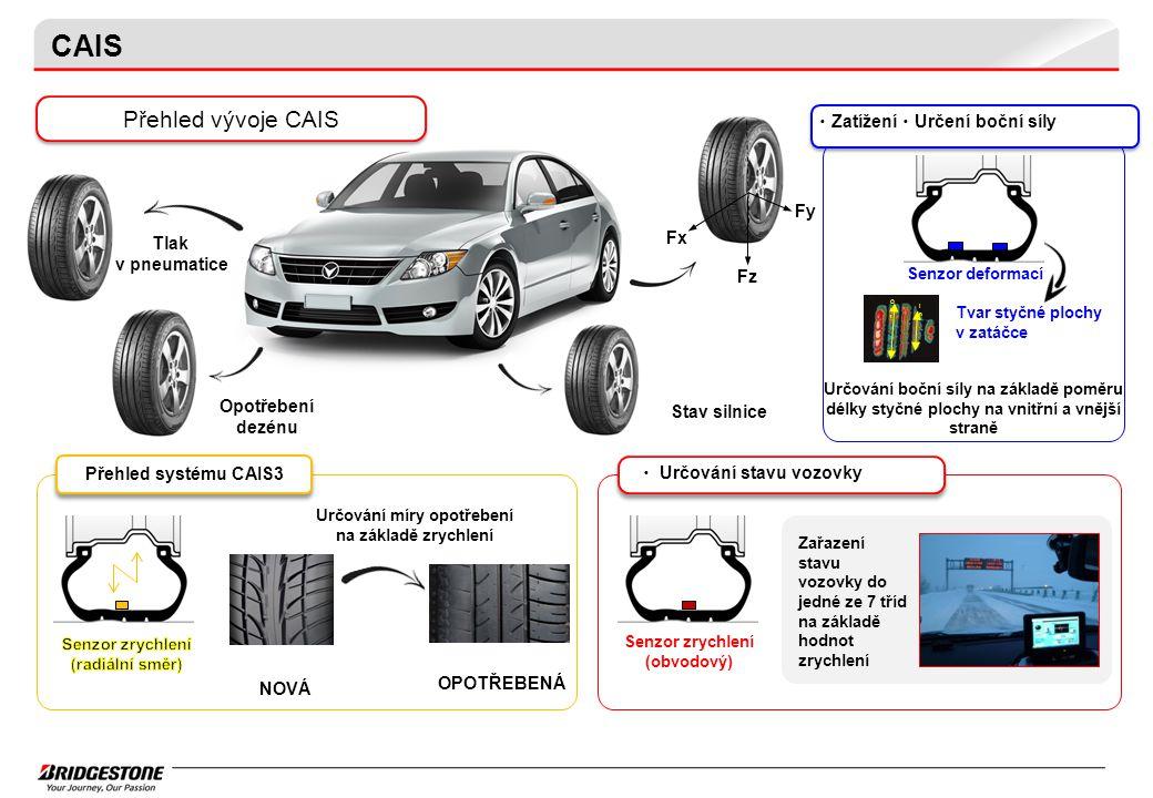 CAIS Přehled vývoje CAIS Přehled systému CAIS3 ・ Určování stavu vozovky Senzor deformací InIn OutOut Určování boční síly na základě poměru délky styčné plochy na vnitřní a vnější straně Tvar styčné plochy v zatáčce Senzor zrychlení (obvodový) Zařazení stavu vozovky do jedné ze 7 tříd na základě hodnot zrychlení Určování míry opotřebení na základě zrychlení OPOTŘEBENÁ NOVÁ Fz Fx Fy Tlak v pneumatice Stav silnice Opotřebení dezénu ・ Zatížení ・ Určení boční síly