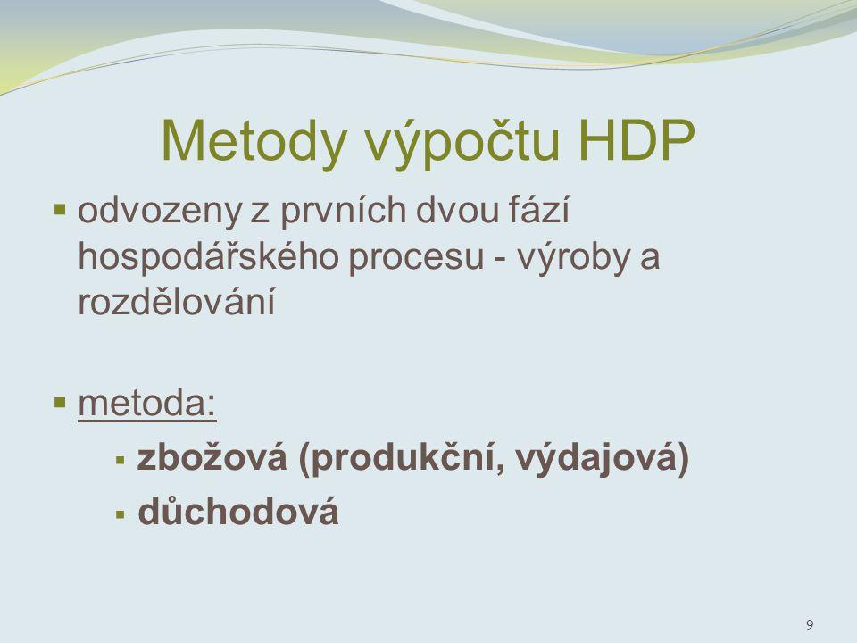 Metody výpočtu HDP  odvozeny z prvních dvou fází hospodářského procesu - výroby a rozdělování  metoda:  zbožová (produkční, výdajová)  důchodová 9