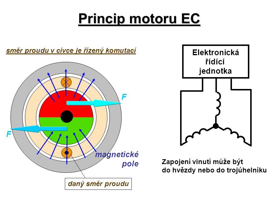 F směr proudu v cívce je řízený komutací F daný směr proudu magnetické pole Princip motoru EC Elektronická řídící jednotka Zapojení vinutí může být do