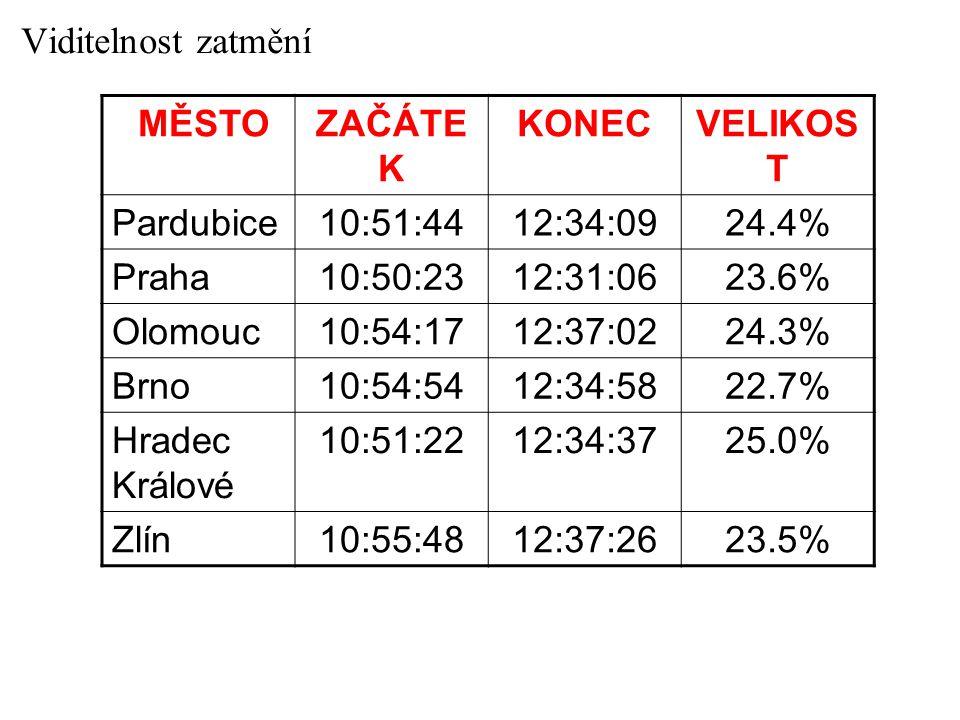 Viditelnost zatmění MĚSTOZAČÁTE K KONECVELIKOS T Pardubice10:51:4412:34:0924.4% Praha10:50:2312:31:0623.6% Olomouc10:54:1712:37:0224.3% Brno10:54:5412