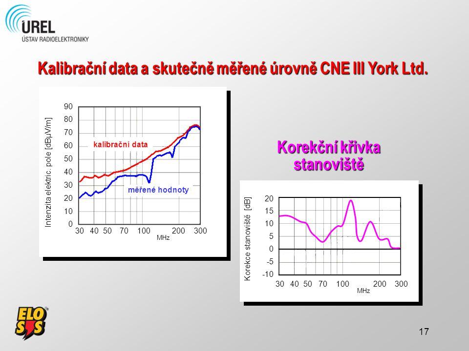 17 Intenzita elektric. pole [dBµV/m] kalibrační data 30 40 50 70 100 200 300 MHz 90 80 70 60 50 40 30 20 10 0 měřené hodnoty kalibrační data Kalibračn