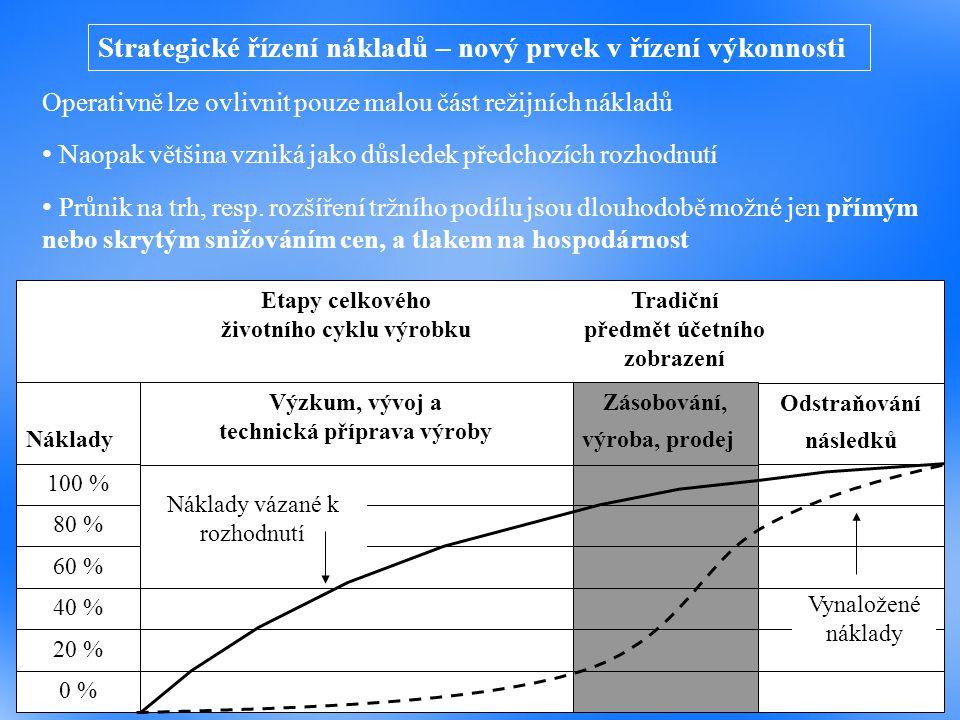 Operativně lze ovlivnit pouze malou část režijních nákladů Naopak většina vzniká jako důsledek předchozích rozhodnutí Průnik na trh, resp. rozšíření t