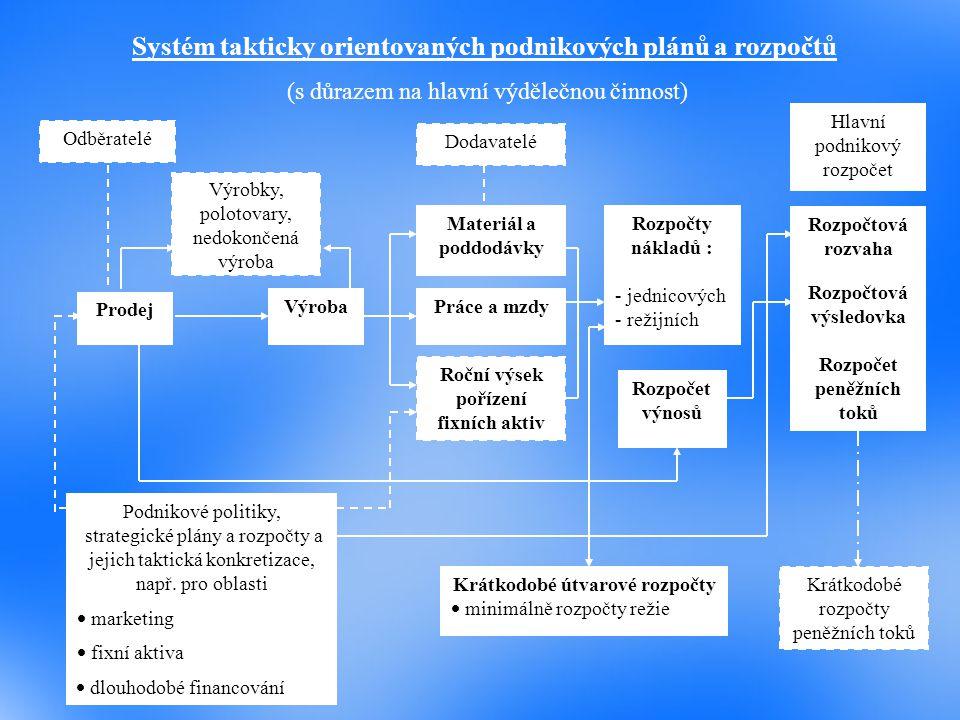 Odběratelé Prodej Podnikové politiky, strategické plány a rozpočty a jejich taktická konkretizace, např. pro oblasti  marketing  fixní aktiva Výrobk