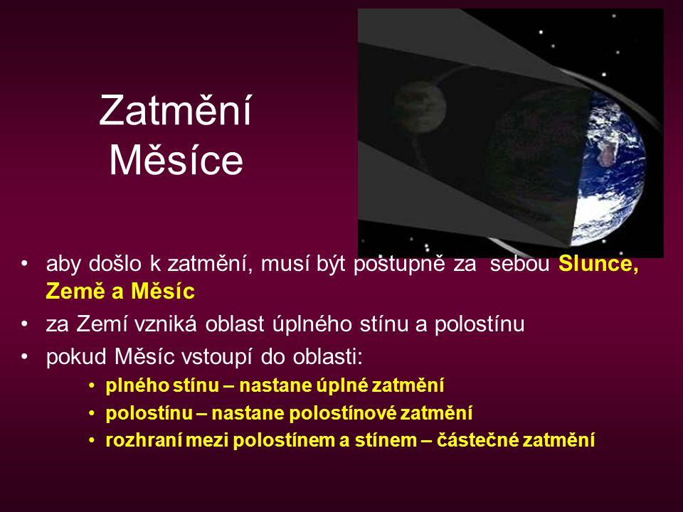 Zatmění Měsíce aby došlo k zatmění, musí být postupně za sebou Slunce, Země a Měsíc za Zemí vzniká oblast úplného stínu a polostínu pokud Měsíc vstoup