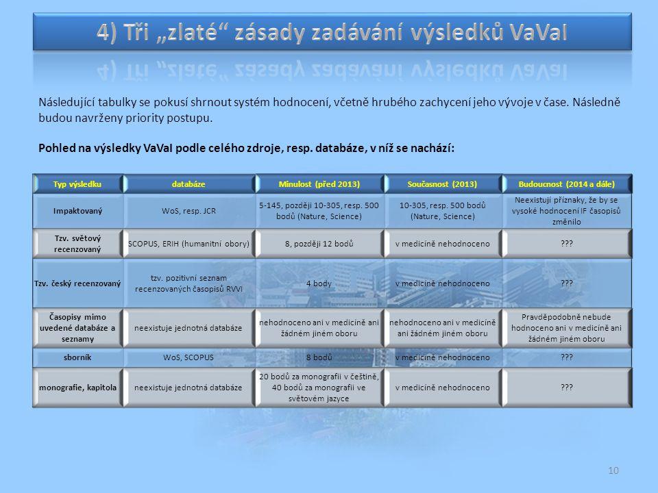 10 Pohled na výsledky VaVaI podle celého zdroje, resp. databáze, v níž se nachází: Následující tabulky se pokusí shrnout systém hodnocení, včetně hrub