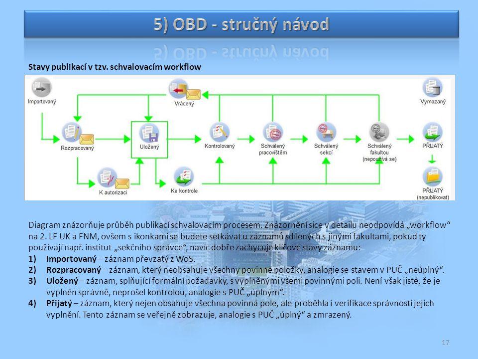 """17 Stavy publikací v tzv. schvalovacím workflow Diagram znázorňuje průběh publikací schvalovacím procesem. Znázornění sice v detailu neodpovídá """"workf"""
