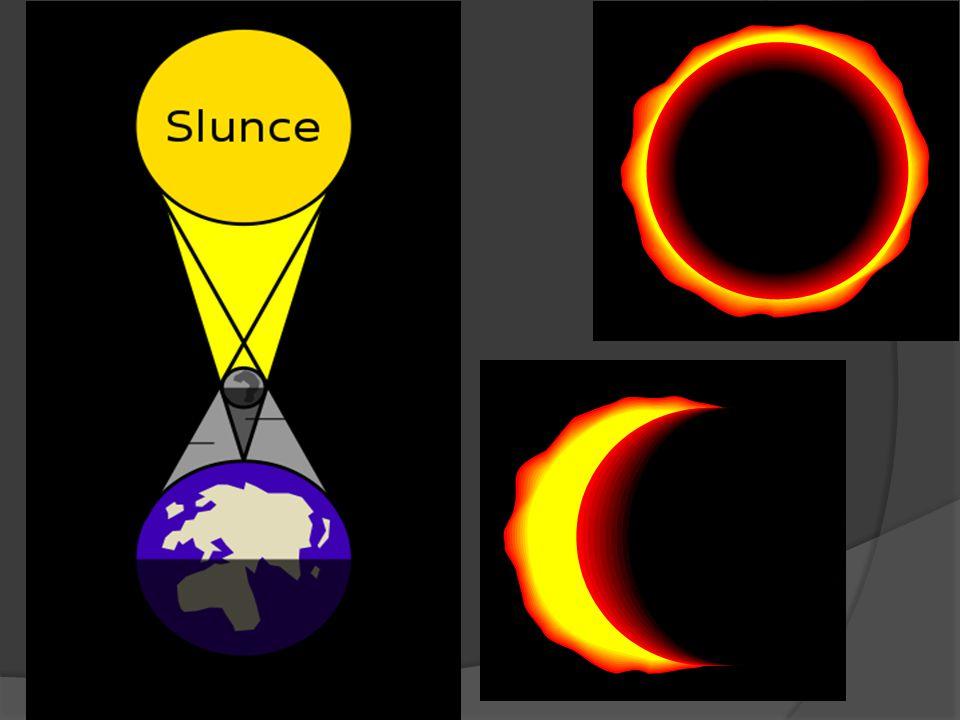 Zatmění Slunce Je to astronomický jev, který nastane, když Měsíc vstoupí mezi Slunce a Zemi.