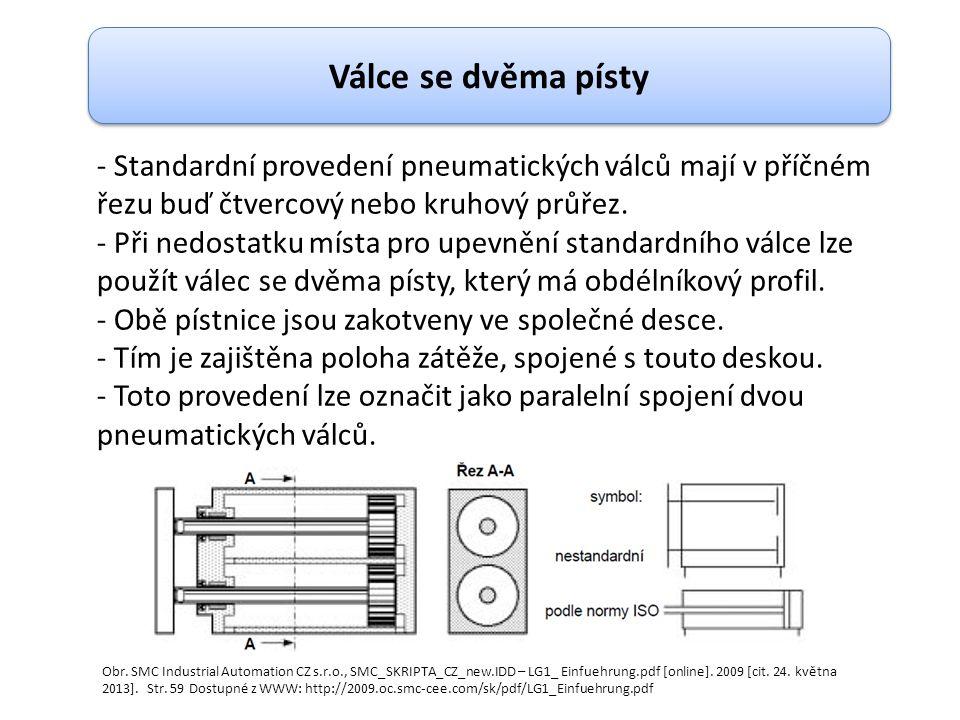- Standardní provedení pneumatických válců mají v příčném řezu buď čtvercový nebo kruhový průřez. - Při nedostatku místa pro upevnění standardního vál