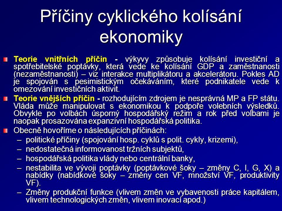 Příčiny cyklického kolísání ekonomiky Teorie vnitřních příčin - výkyvy způsobuje kolísání investiční a spotřebitelské poptávky, která vede ke kolísání