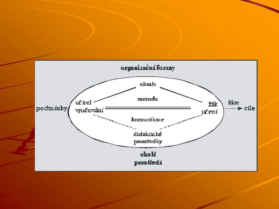 a)fáze výuky b)metody výuky c)organizační formy d)didaktické prostředky e)činitelé výuky f)pedagogická komunikace a interakce g)pedagogická diagnostika