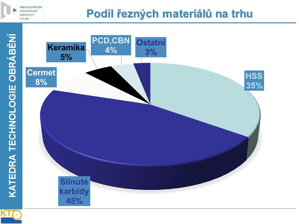 KATEDRA TECHNOLOGIE OBRÁBĚNÍ Podíl řezných materiálů na trhu