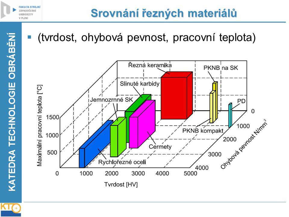 KATEDRA TECHNOLOGIE OBRÁBĚNÍ Srovnání řezných materiálů  (tvrdost, ohybová pevnost, pracovní teplota)