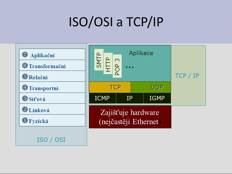 ISO/OSI a TCP/IP Zajišťuje hardware (nejčastěji Ethernet) TCP Aplikace …  Aplikační  Transformační  Relační  Transportní  Síťová  Linková  Fyzi