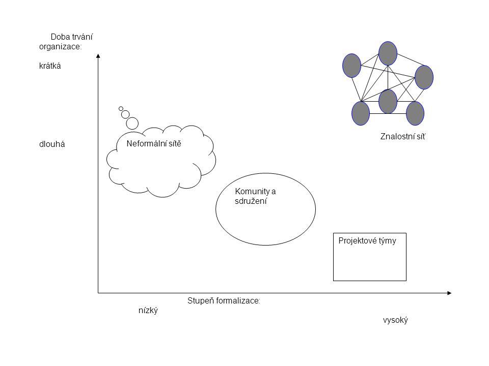 Stupeň formalizace: nízký vysoký Doba trvání organizace: krátká dlouhá Neformální sítě Komunity a sdružení Projektové týmy Znalostní síť