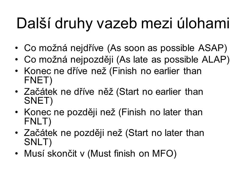 Další druhy vazeb mezi úlohami Co možná nejdříve (As soon as possible ASAP) Co možná nejpozději (As late as possible ALAP) Konec ne dříve než (Finish no earlier than FNET) Začátek ne dříve něž (Start no earlier than SNET) Konec ne později než (Finish no later than FNLT) Začátek ne později než (Start no later than SNLT) Musí skončit v (Must finish on MFO)